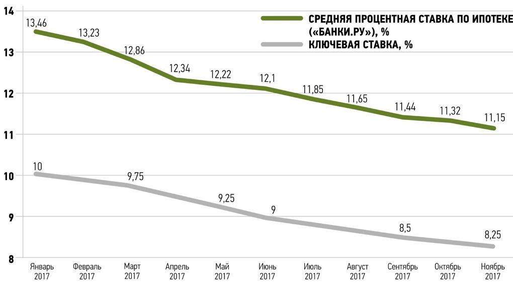 чем ипотека процентные ставки екатеринбург руководитель Кто